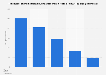 Media usage time on weekends in Russia in 2019, by type
