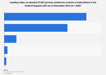 Leading video on demand services by subscribers in the United Kingdom (UK) 2016
