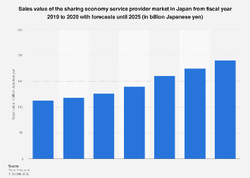 Sharing economy market size in Japan FY 2015-2022