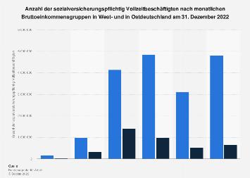 Verteilung der Beschäftigten in West- und in Ostdeutschland nach Bruttoeinkommen 2017