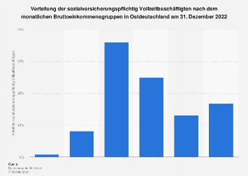 Verteilung der Beschäftigten in Ostdeutschland nach Bruttoeinkommen 2017