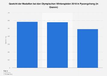 Gewicht der Medaillen bei den Olympischen Winterspielen 2018