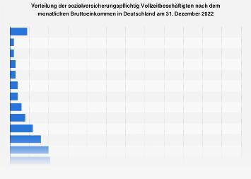 Verteilung der Beschäftigten in Deutschland nach Bruttoeinkommen 2016
