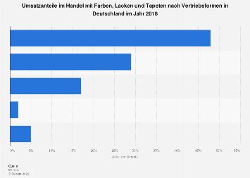 Umsatzanteile im Handel mit Farben, Lacken und Tapeten nach Vertriebsformen in 2017