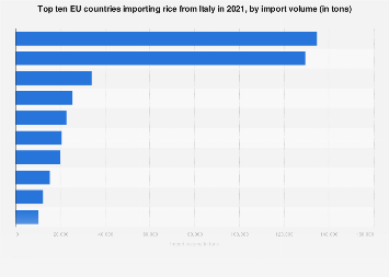 Italy: top ten EU countries importing rice from Italy 2017