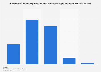 WeChat emoji user satisfaction China 2016