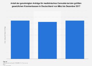Genehmigte Anträge für medizinisches Cannabis bei deutschen Krankenkassen 2017