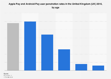 Share of Apple Pay and Android Pay users United Kingdom (UK) 2016, by age