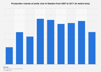 Production volume of arctic char in Sweden 2007-2017
