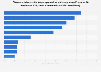 Sport: influenceurs avec le plus grand nombre d'abonnés sur Instagram en France 2018