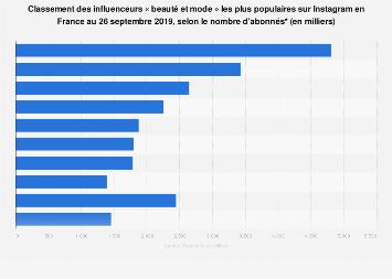Mode: influenceurs avec le plus grand nombre d'abonnés sur Instagram en France 2017