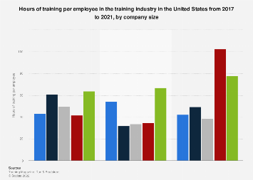 Hours of training per employee by company size U.S. 2016-2018