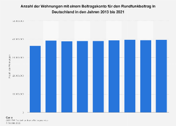 Wohnungen mit einem Beitragskonto für den Rundfunkbeitrag in Deutschland bis 2017