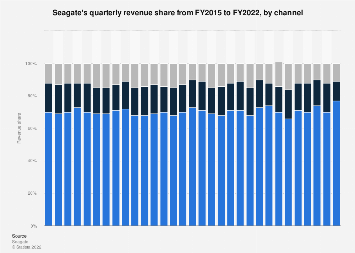 Seagate: global quarterly HDD revenue share by channel 2015-2018