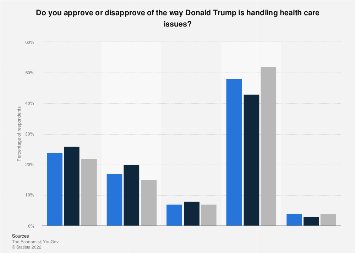 Approval rating of Trump's handling of health issues, by gender 2018
