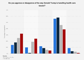 Approval rating of Trump's handling of health issues, by age group 2018