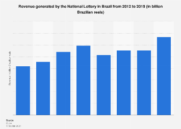 Brazil: revenue of the National Lottery 2012-2017