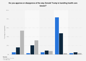 Approval rating of Trump's handling of health issues, by party ID 2018