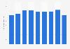 Woven fabrics sales volume in Japan 2012-2017