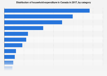 Share of household expenditure in Canada 2016, by category