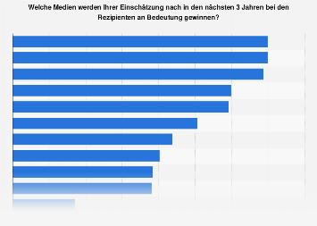Umfrage unter Journalisten zur Bedeutung ihres Berufs 2017