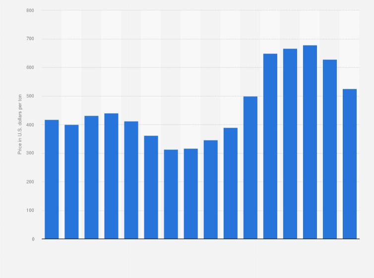 Polypropylene price U S  2005-2020 | Statista