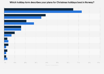 Forms of Christmas holidays in Norway 2015-2016
