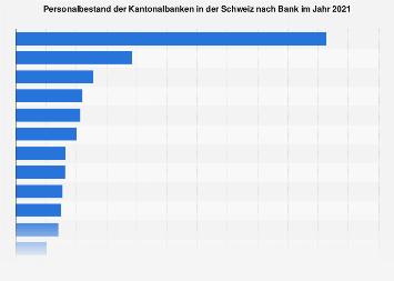 Personalbestand der Kantonalbanken in der Schweiz nach Bank 2016