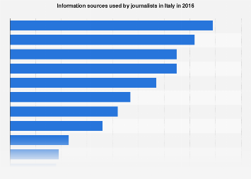 Italy: information sources used by journalists in 2016