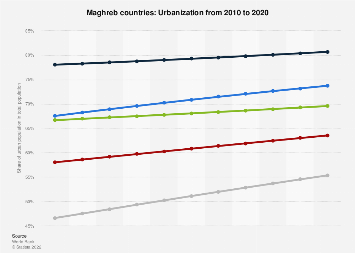 Urbanization in the Maghreb countries 2016