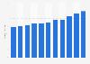 Bilanzsumme der Waadtländischen Kantonalbank bis 2017