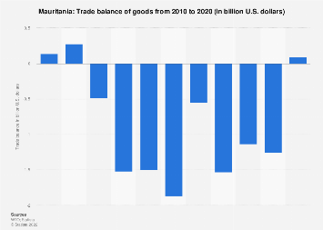 Trade balance of Mauritania 2017