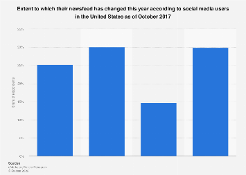 Extent on newsfeed change according to U.S. social media users 2017