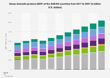 Gross domestic product of the ASEAN countries from 2008 to 2018