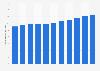 Kundenausleihungen der Waadtländischen Kantonalbank bis 2017