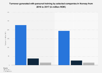 Turnover of personal training by selected companies in Norway 2016-2017