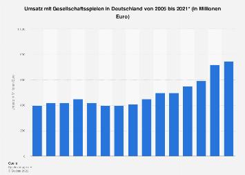 Umsatz mit Gesellschaftsspielen in Deutschland bis 2018