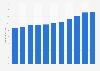 Kundengelder der Waadtländischen Kantonalbank bis 2017