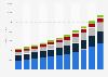 MEMS market size worldwide 2014-2024, by application