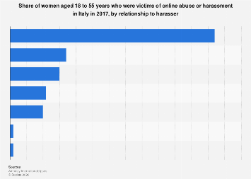 Italy: women victims of online abuse or harassment 2017, by relationship to harasser