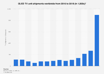 Global OLED TV monthly shipments 2016-2017