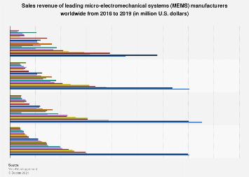 Top MEMS manufacturers' sales worldwide 2015-2016