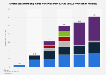 Global smart speaker shipment by vendor 2016-2017