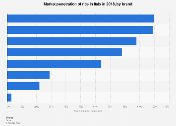 Italy: rice market penetration 2018, by brand