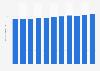 Eigenkapital der Waadtländischen Kantonalbank bis 2017