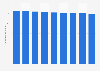 Geschäftsaufwand der Waadtländischen Kantonalbank bis 2017