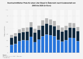 Durchschnittlicher Preis für einen Liter Diesel in Österreich nach Kostenanteil 2016