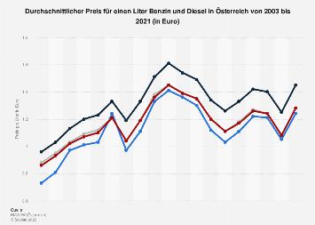 Durchschnittlicher Preis für einen Liter Benzin und Diesel in Österreich bis 2017