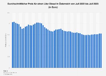 Durchschnittlicher Preis für einen Liter Diesel in Österreich 2019