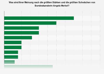 Umfrage zu den Stärken und Schwächen von Bundeskanzlerin Angela Merkel 2018